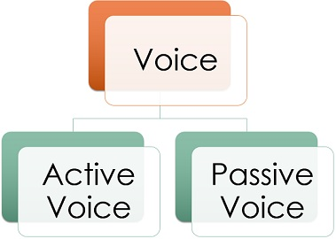 On passive and active voice, and a problem I didn't know Ihad.